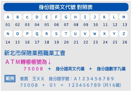 身分證英文代碼對照表